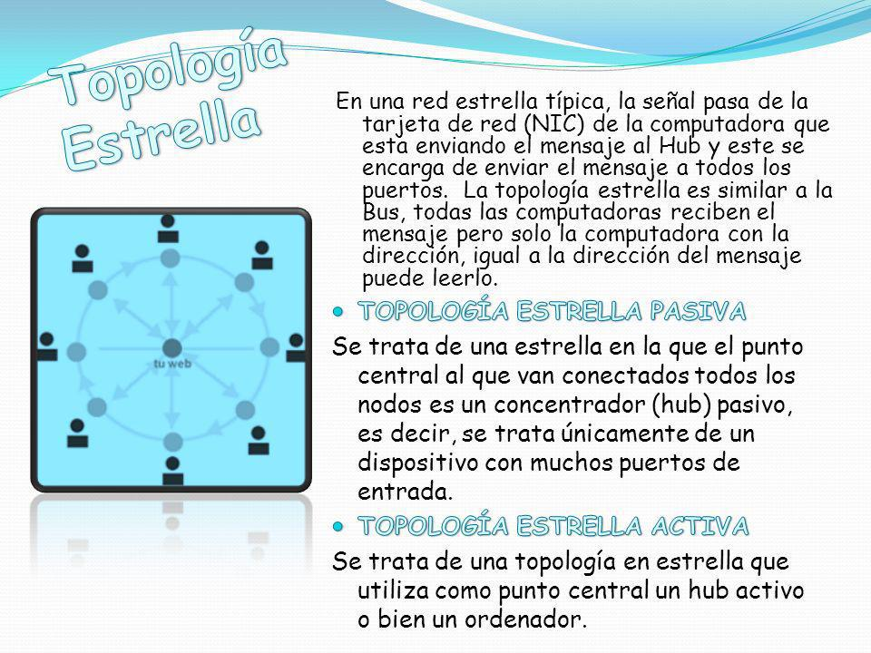 Topología Estrella TOPOLOGÍA ESTRELLA PASIVA