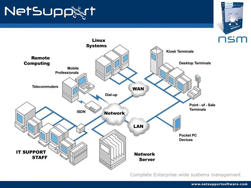 Complete Enterprise-wide systems management
