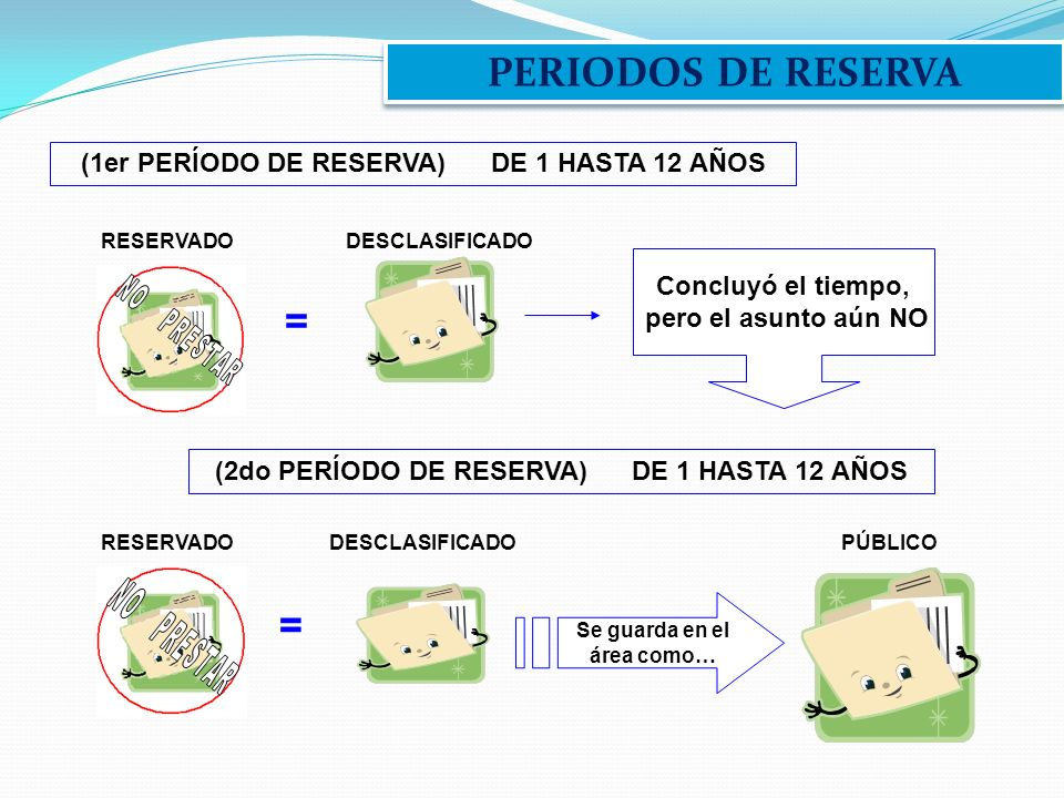 PERIODOS DE RESERVA = = (1er PERÍODO DE RESERVA) DE 1 HASTA 12 AÑOS