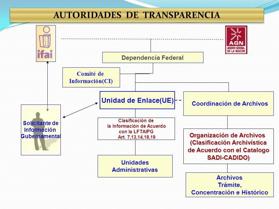 AUTORIDADES DE TRANSPARENCIA