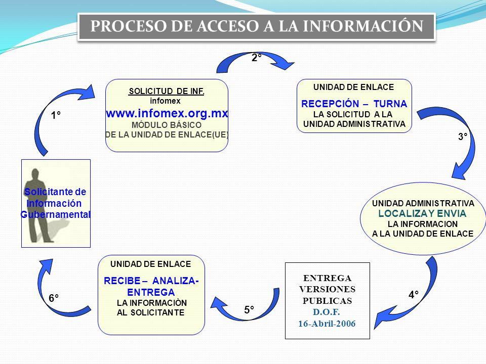 PROCESO DE ACCESO A LA INFORMACIÓN