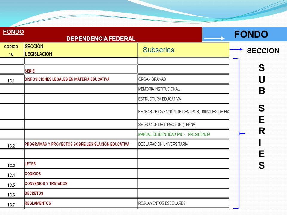 FONDO DEPENDENCIA FEDERAL FONDO Subseries SECCION SUB SERIES