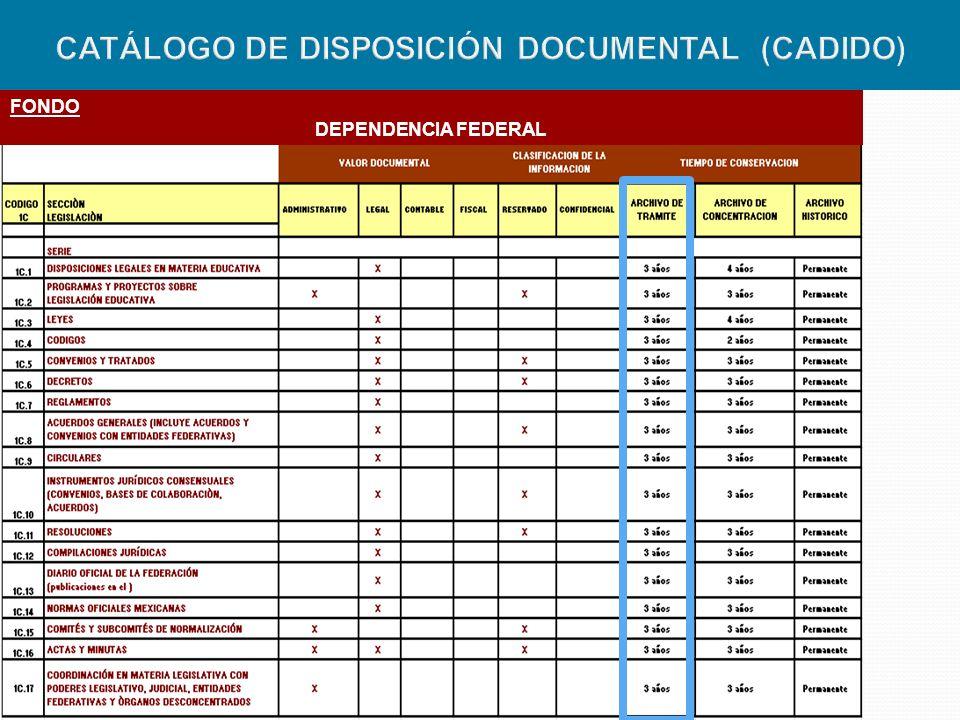 CATÁLOGO DE DISPOSICIÓN DOCUMENTAL (CADIDO)