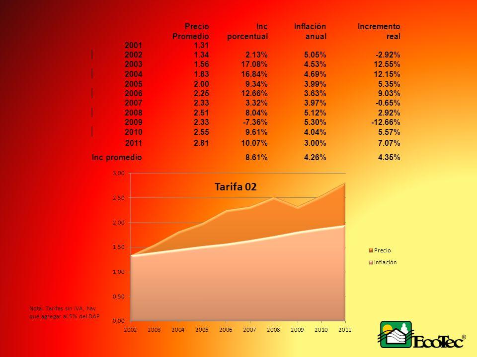 Precio Promedio Inc porcentual Inflación anual Incremento real 2001