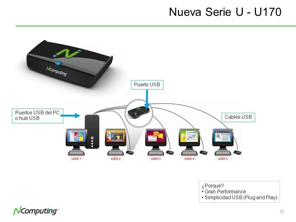 Nueva Serie U - U170 Puerto USB Puertos USB del PC o hub USB