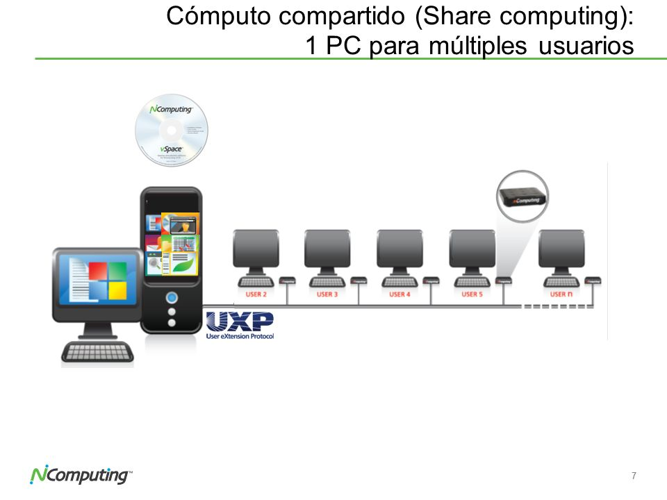 Cómputo compartido (Share computing): 1 PC para múltiples usuarios