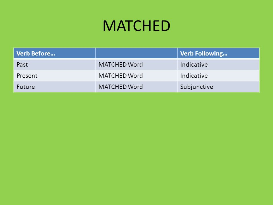 MATCHED Verb Before… Verb Following… Past MATCHED Word Indicative