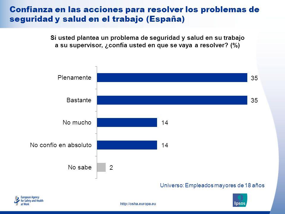 Confianza en las acciones para resolver los problemas de seguridad y salud en el trabajo (España)