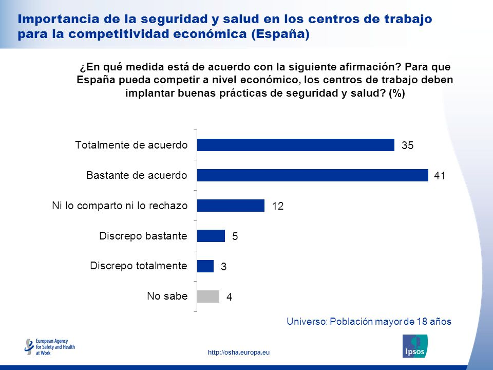 Importancia de la seguridad y salud en los centros de trabajo para la competitividad económica (España)