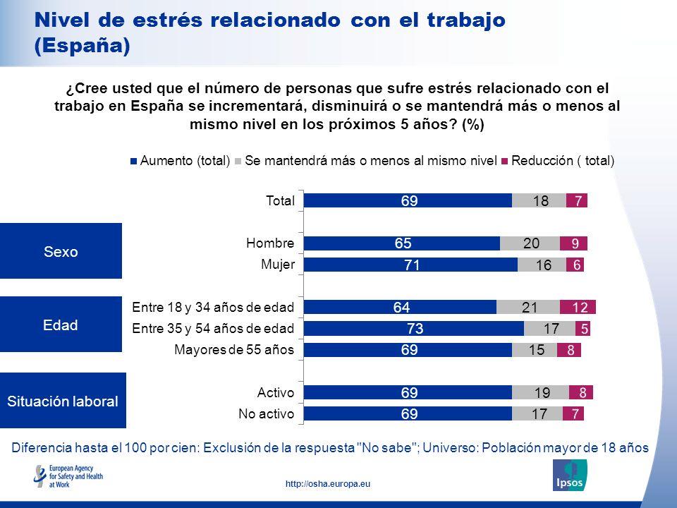 Nivel de estrés relacionado con el trabajo (España)