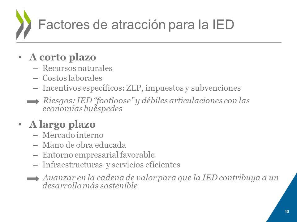 Factores de atracción para la IED