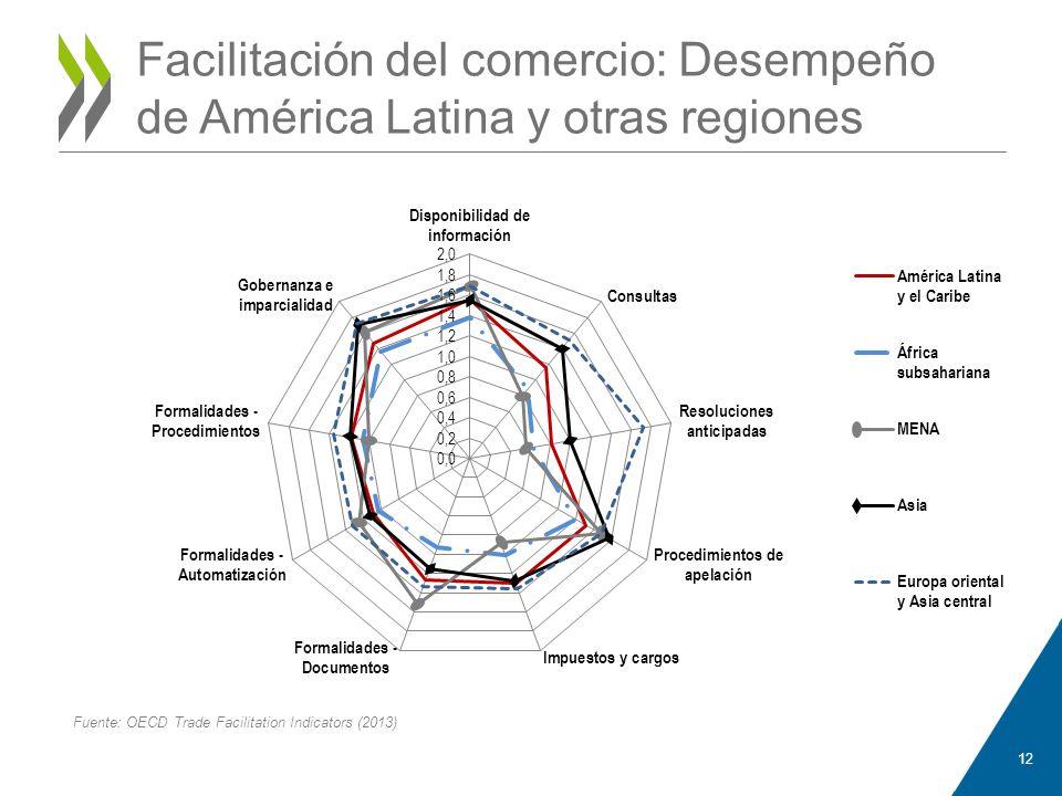 Facilitación del comercio: Desempeño de América Latina y otras regiones