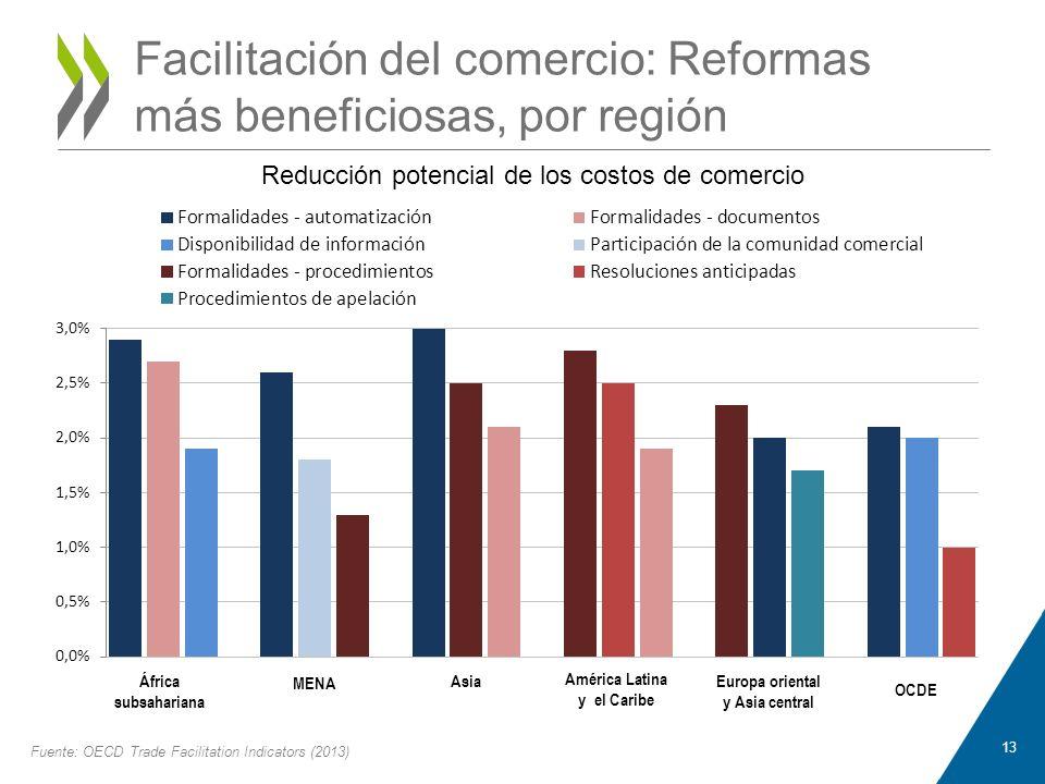 Facilitación del comercio: Reformas más beneficiosas, por región
