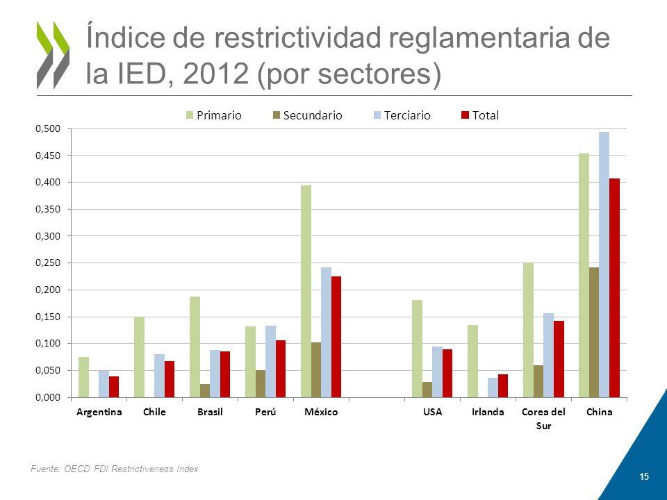 Índice de restrictividad reglamentaria de la IED, 2012 (por sectores)
