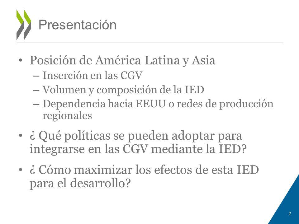 Presentación Posición de América Latina y Asia