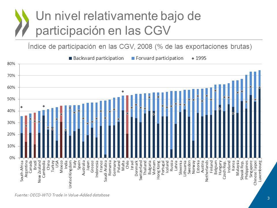 Un nivel relativamente bajo de participación en las CGV