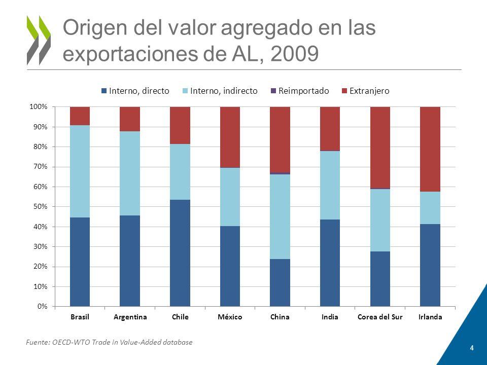 Origen del valor agregado en las exportaciones de AL, 2009