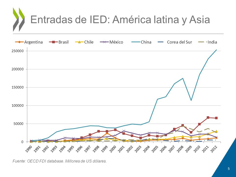 Entradas de IED: América latina y Asia
