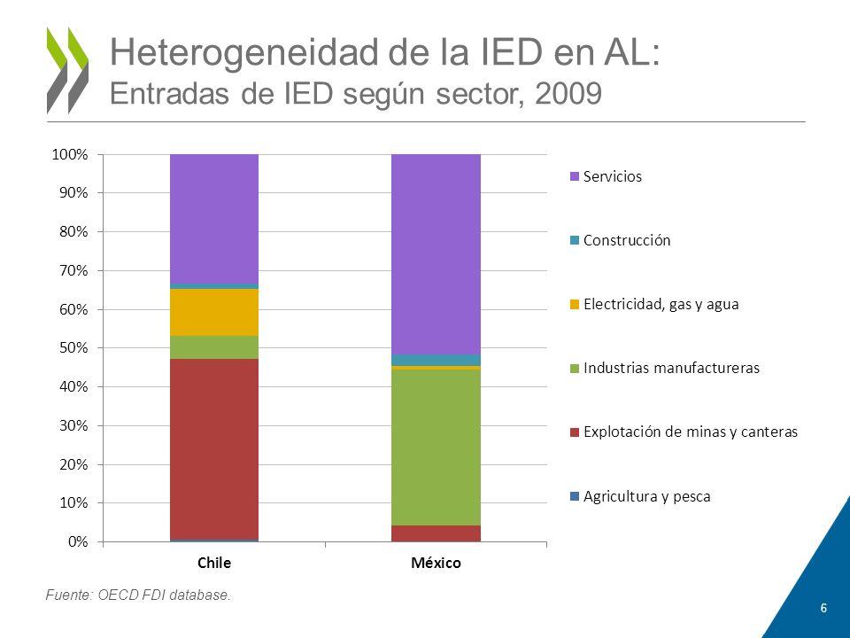 Heterogeneidad de la IED en AL: Entradas de IED según sector, 2009