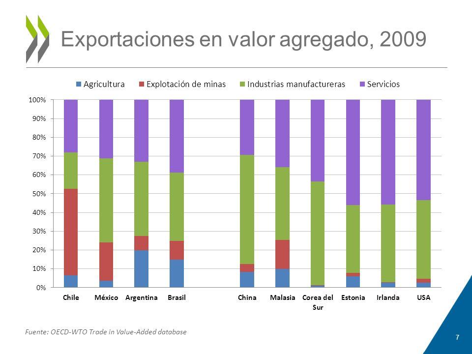 Exportaciones en valor agregado, 2009