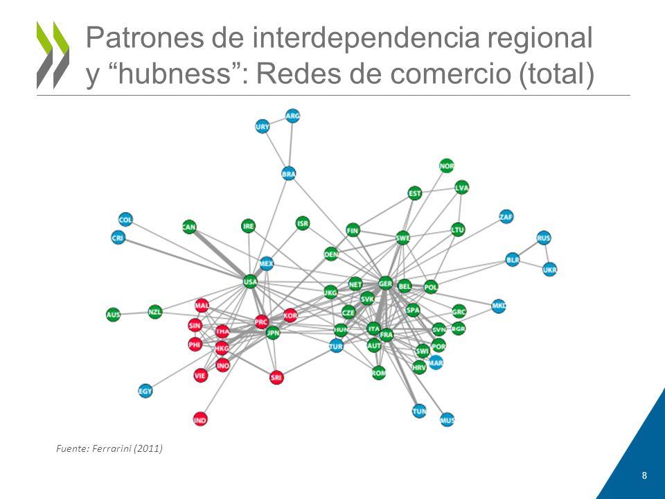 Patrones de interdependencia regional y hubness : Redes de comercio (total)