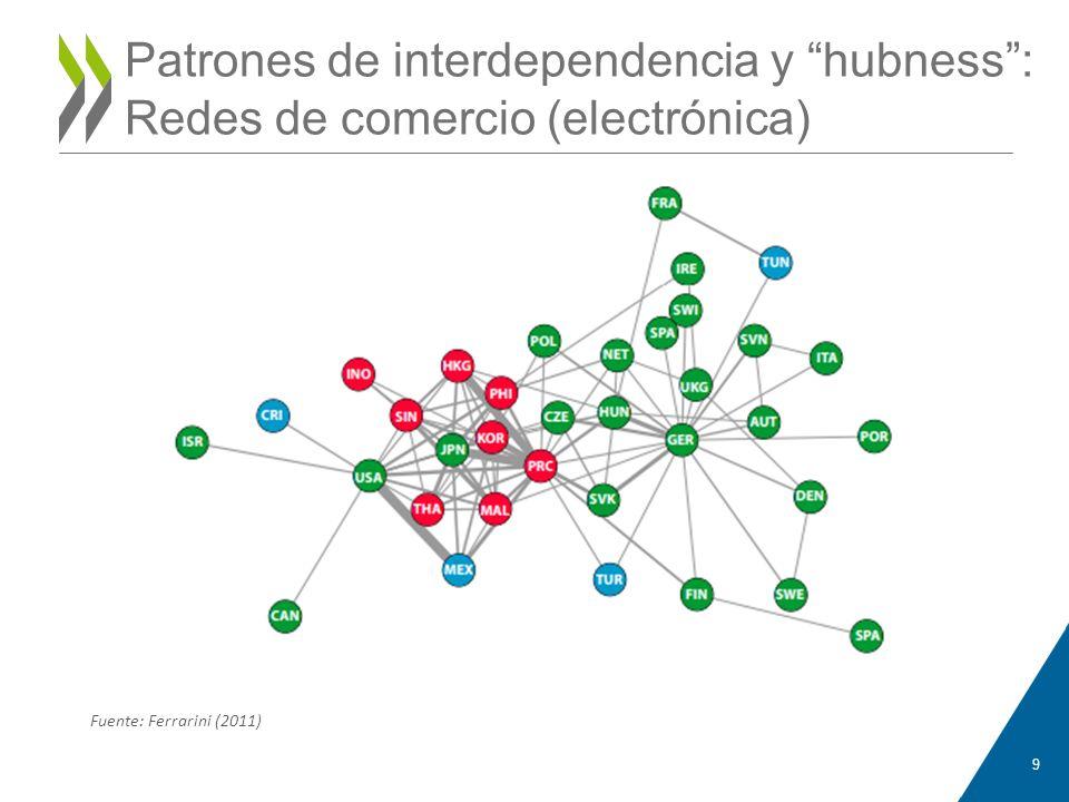 Anne-Katrin PFISTER Patrones de interdependencia y hubness : Redes de comercio (electrónica) Fuente: Ferrarini (2011)
