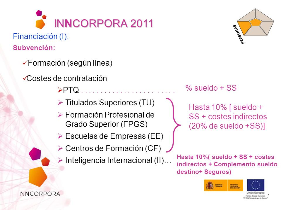 INNCORPORA 2011 Financiación (I): Costes de contratación % sueldo + SS