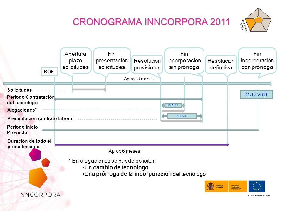 CRONOGRAMA INNCORPORA 2011