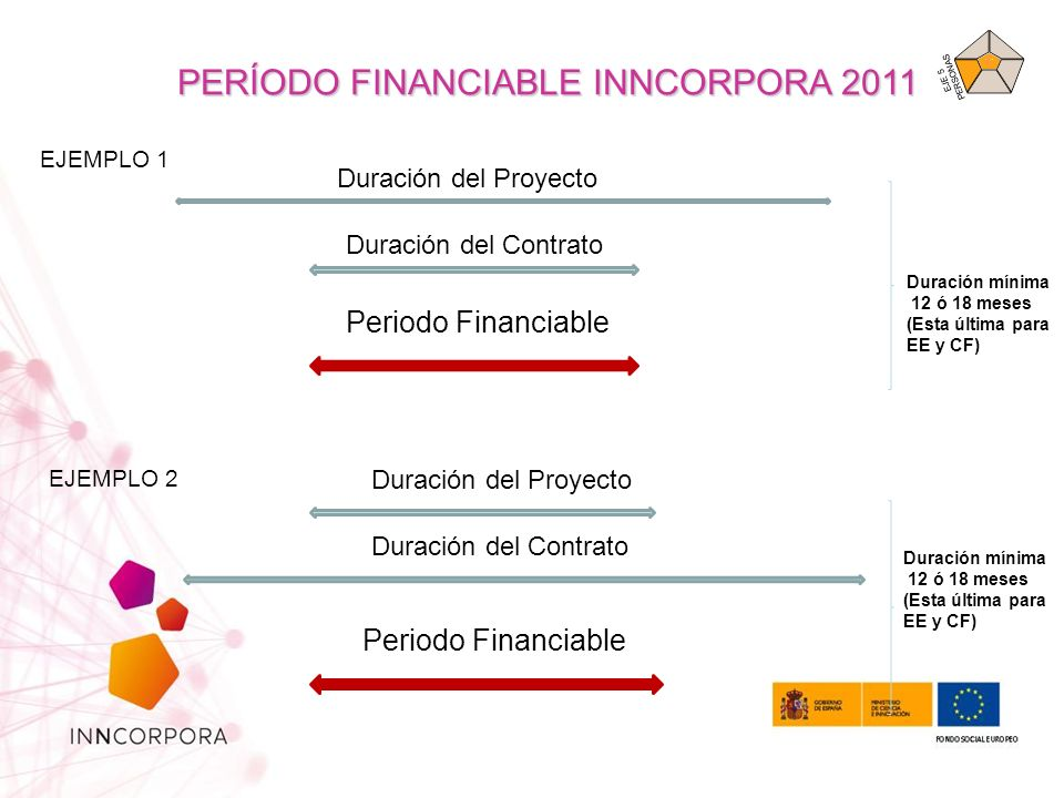 PERÍODO FINANCIABLE INNCORPORA 2011