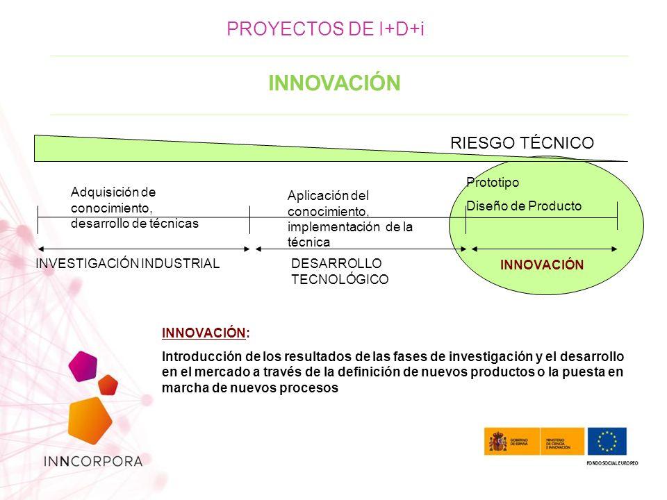 INNOVACIÓN PROYECTOS DE I+D+i RIESGO TÉCNICO Prototipo