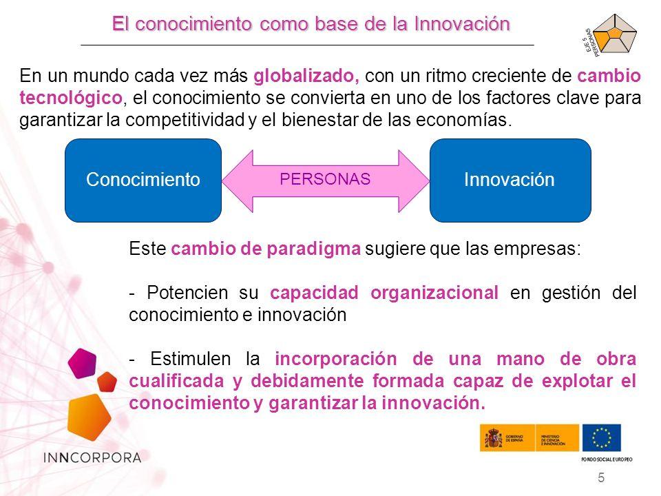 El conocimiento como base de la Innovación