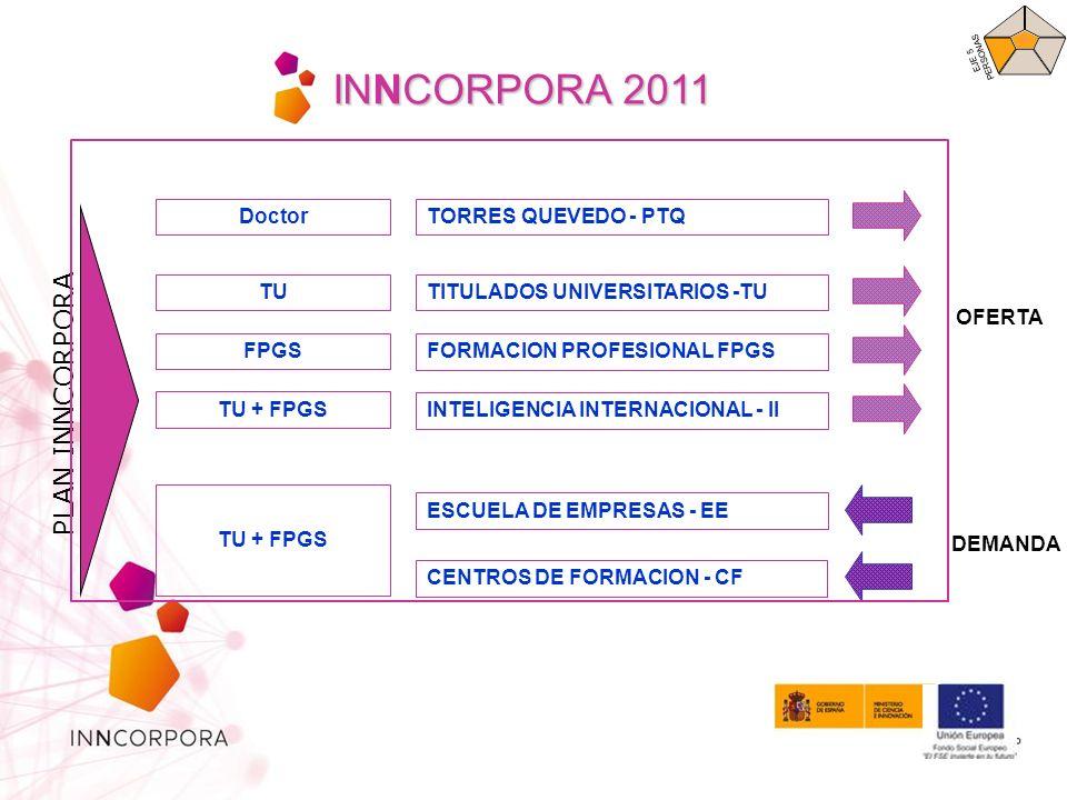 INNCORPORA 2011 PLAN INNCORPORA Doctor TORRES QUEVEDO - PTQ TU