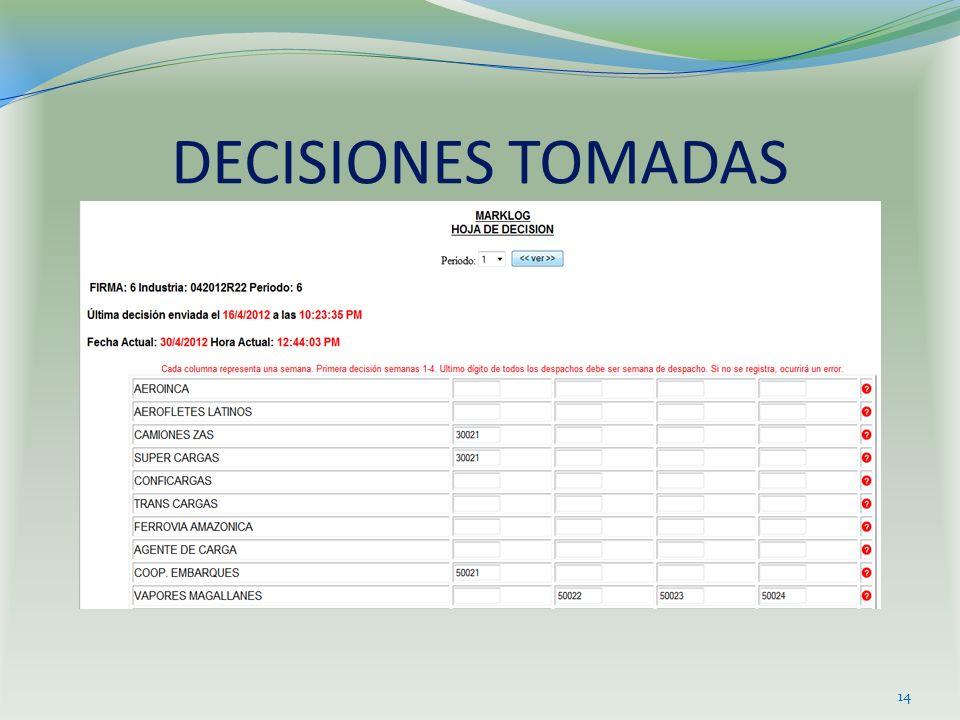 DECISIONES TOMADAS