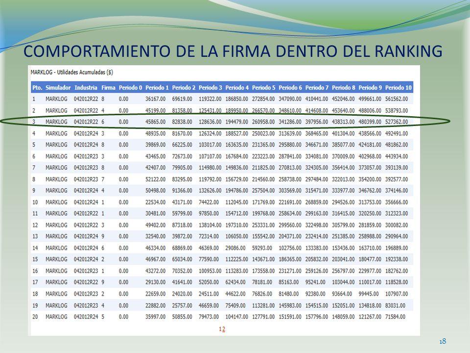 COMPORTAMIENTO DE LA FIRMA DENTRO DEL RANKING