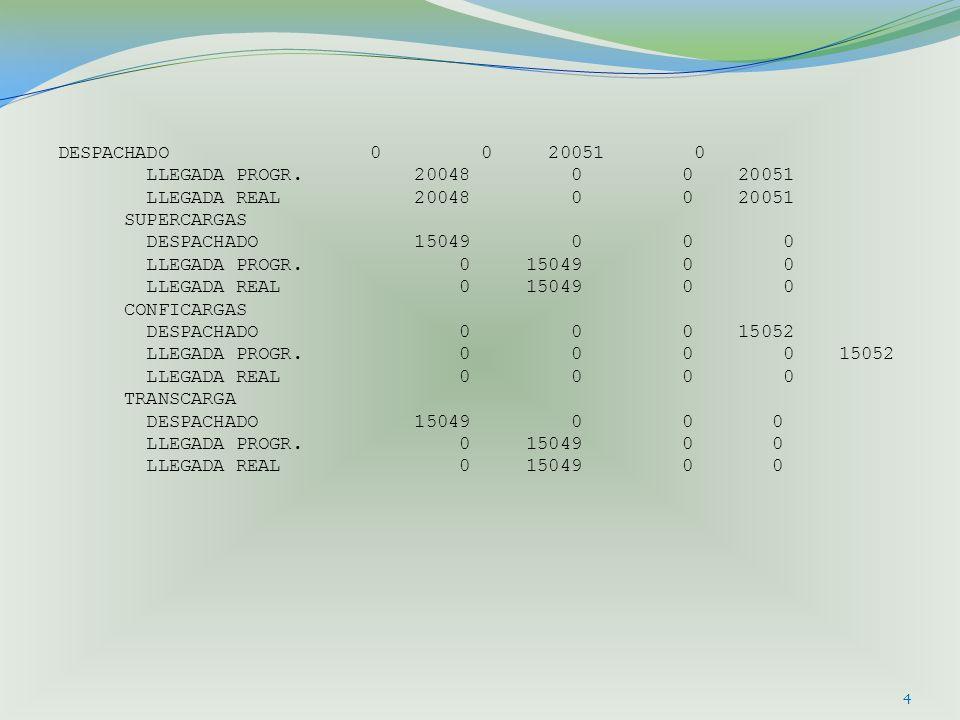 DESPACHADO 0 0 20051 0 LLEGADA PROGR