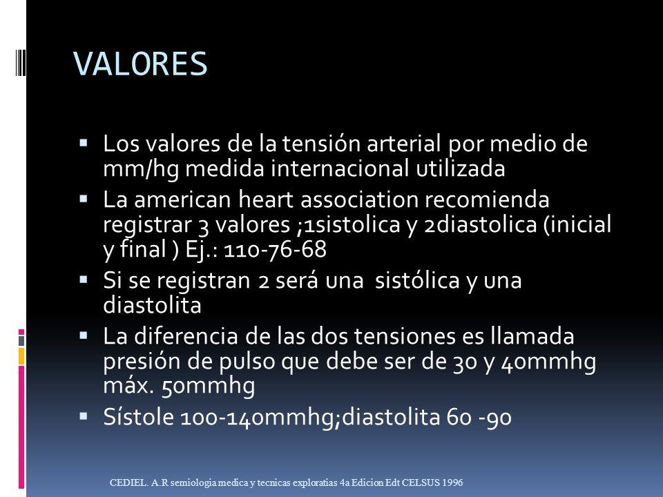 VALORES Los valores de la tensión arterial por medio de mm/hg medida internacional utilizada.