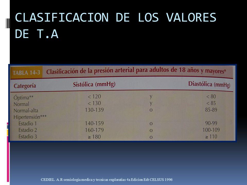 CLASIFICACION DE LOS VALORES DE T.A