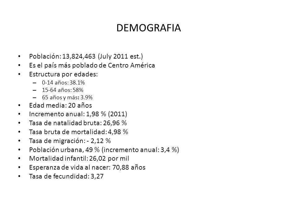 DEMOGRAFIA Población: 13,824,463 (July 2011 est.)