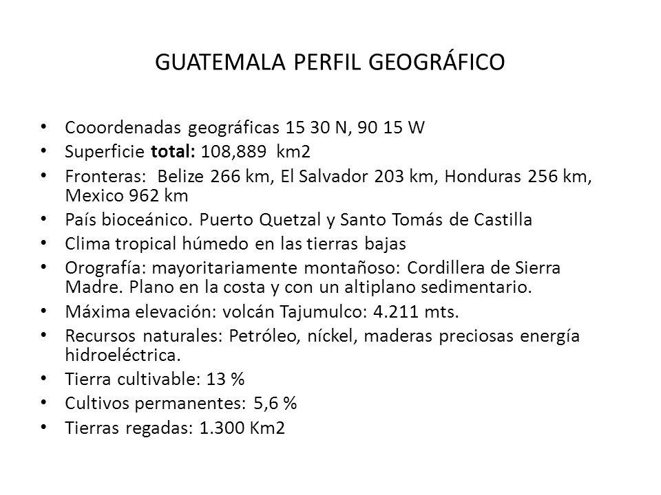 GUATEMALA PERFIL GEOGRÁFICO