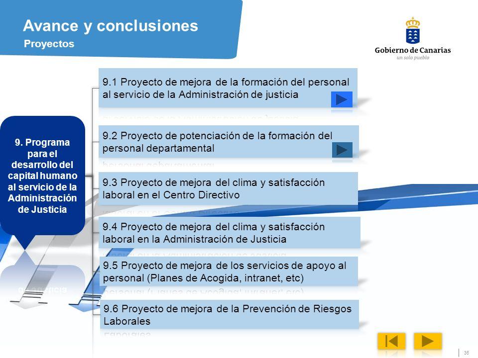 Avance y conclusiones Proyectos