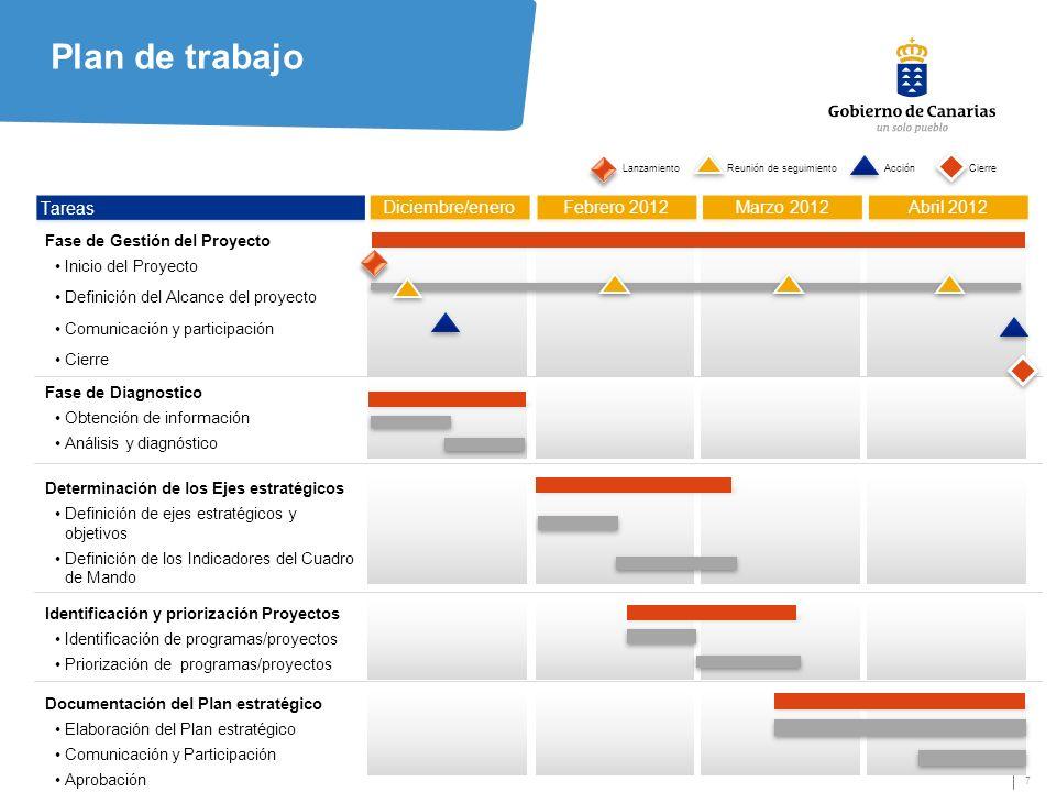 Plan de trabajo Tareas Diciembre/enero Febrero 2012 Marzo 2012