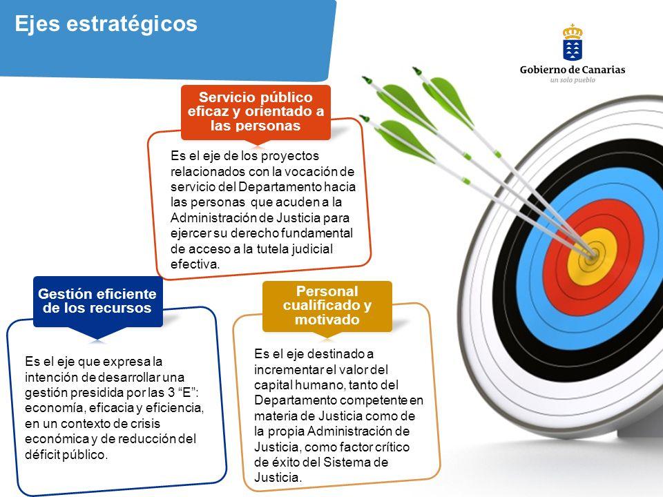 Ejes estratégicos Servicio público eficaz y orientado a las personas