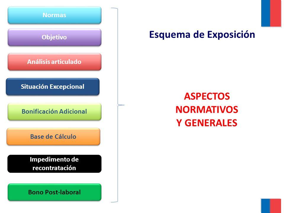 ASPECTOS NORMATIVOS Y GENERALES