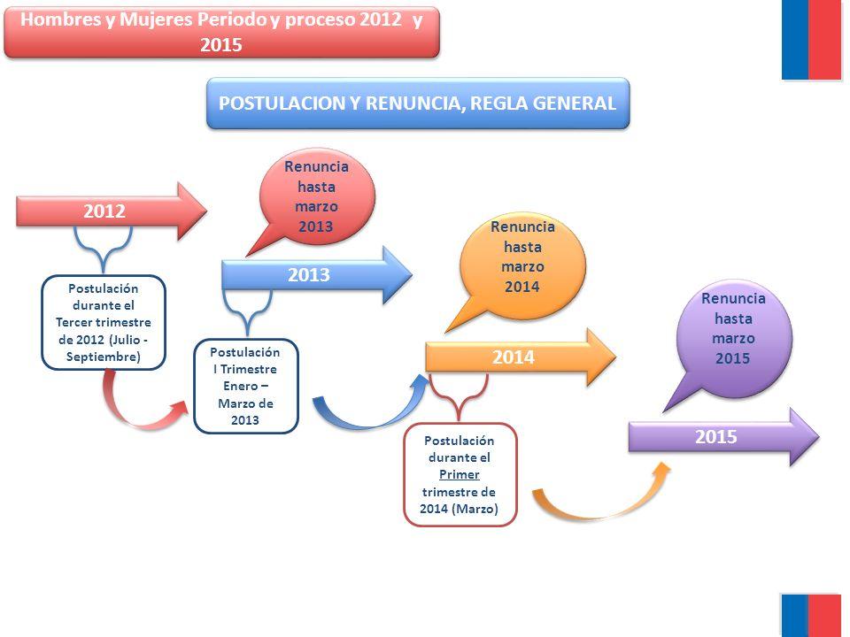 Hombres y Mujeres Periodo y proceso 2012 y 2015