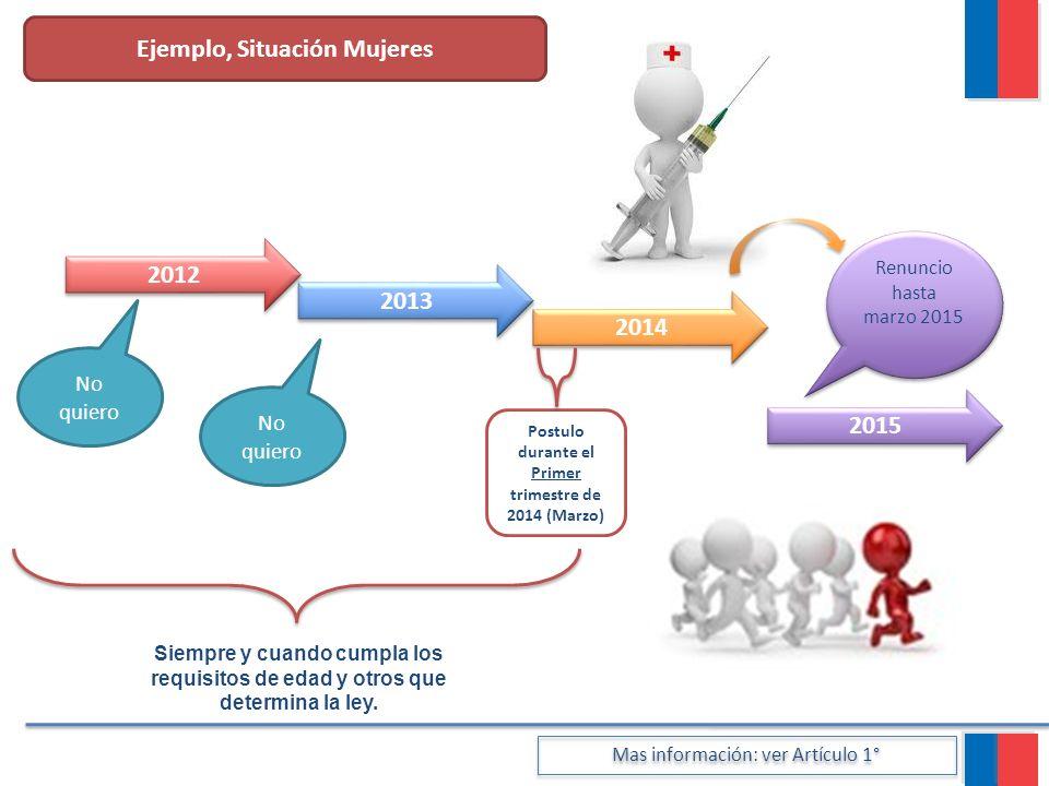 Ejemplo, Situación Mujeres 2012 2013 2014 2015
