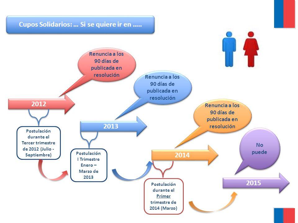 Cupos Solidarios: … Si se quiere ir en ….. 2012 2013 2014 2015