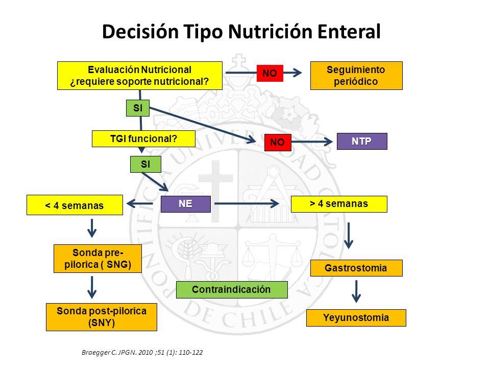 Decisión Tipo Nutrición Enteral