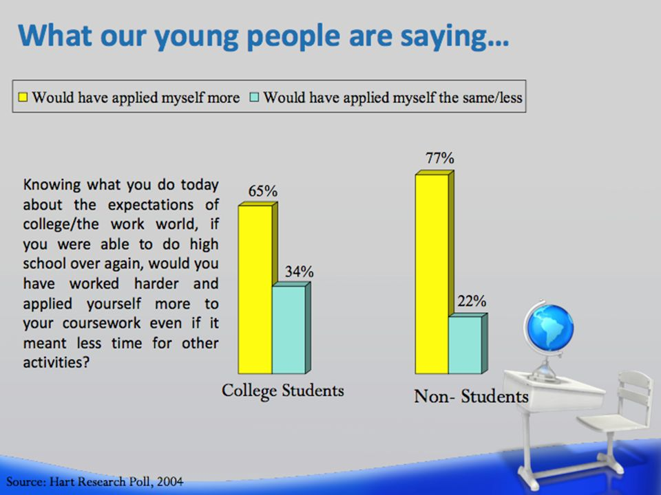 What do our students say about what they discovered after they graduated about life.