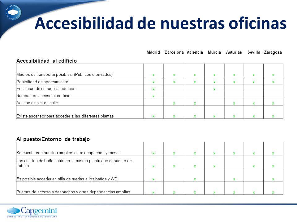 Accesibilidad de nuestras oficinas