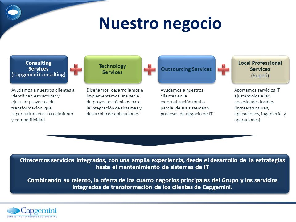 Nuestro negocio Consulting Services. (Capgemini Consulting) Technology. Services. Outsourcing Services.